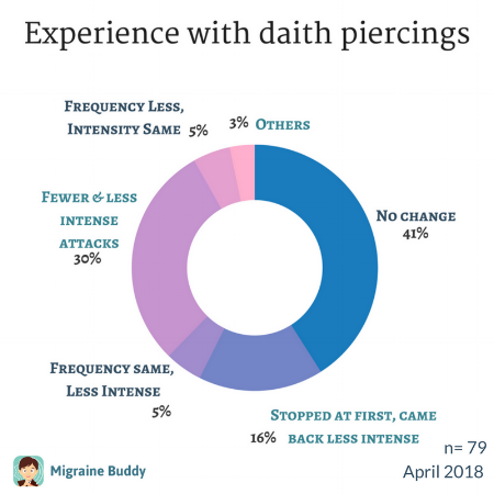 daith piercing migraine experiences survey